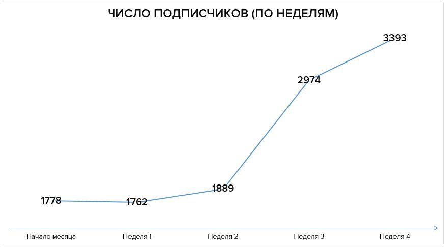 Число подписчиков по неделям: 1768 — 1754 — 1889— 2974 — 3393