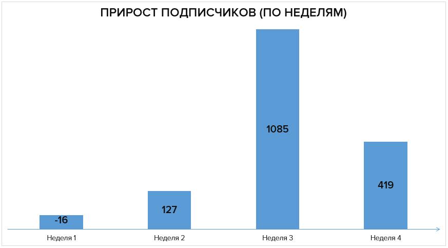 Прирост подписчиков по неделям: -16 — 127 — 1085 — 419