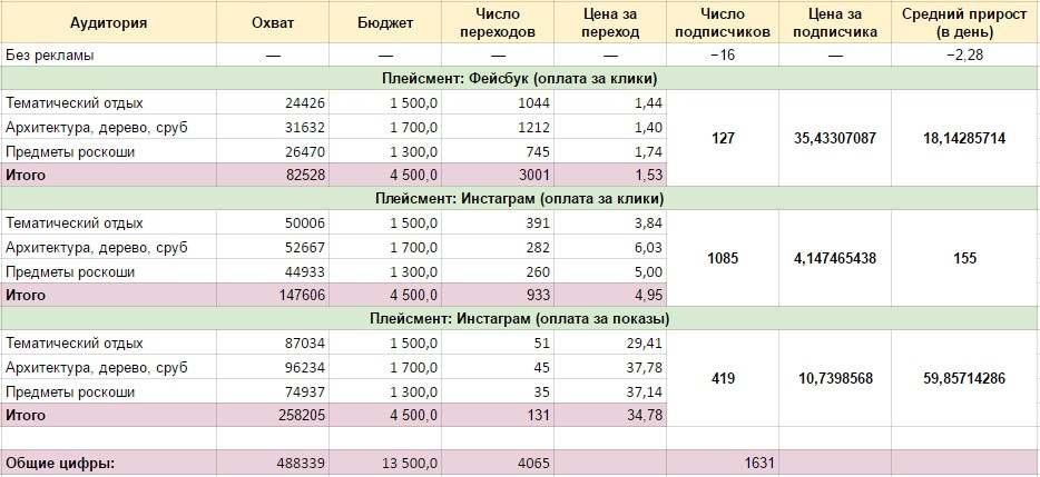 Подробная таблица с цифрами