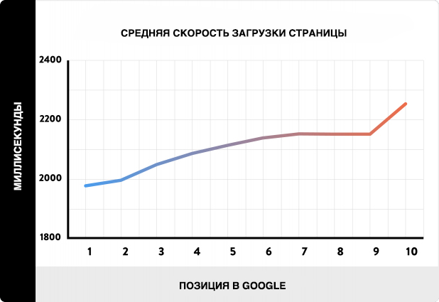 средняя скорость загрузки страницы