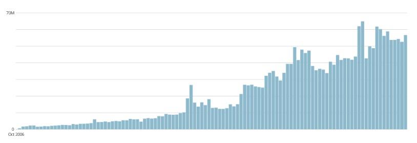 wordpress-publishing-stats