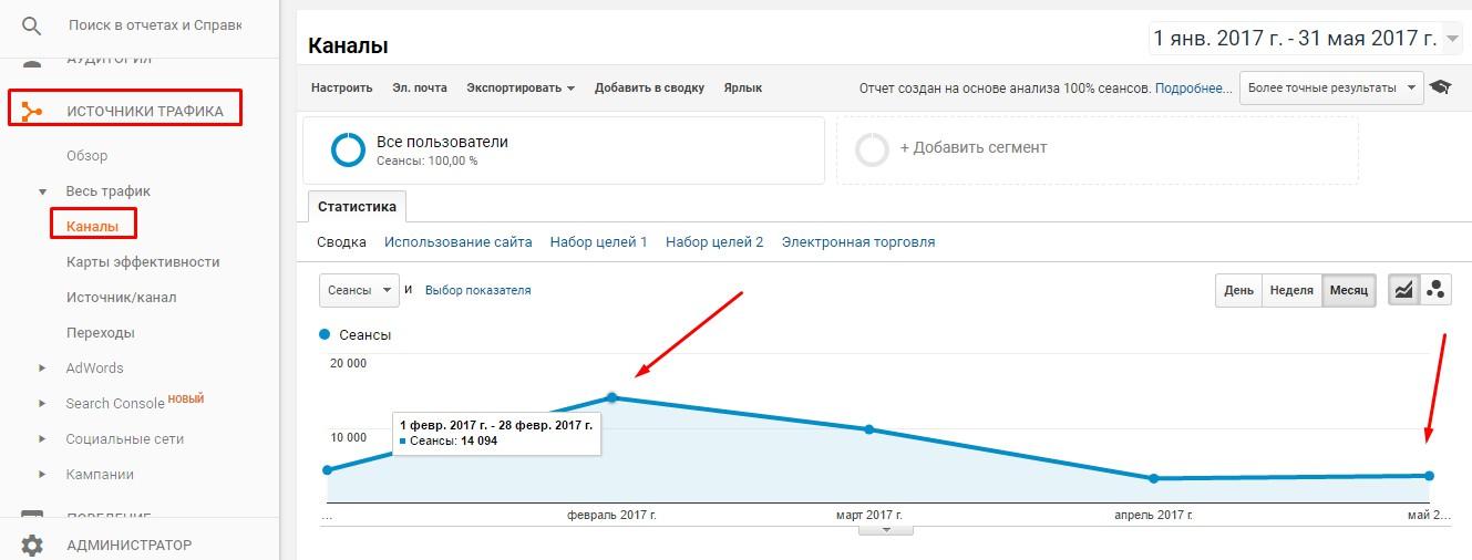 Источники трафика сайта в Google Analytics