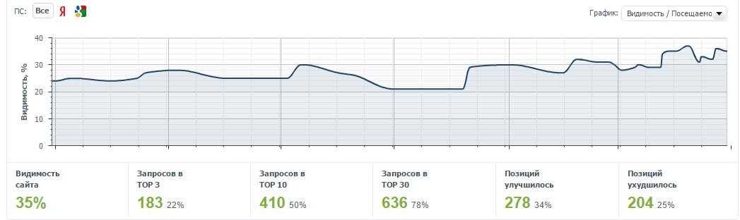График видимости сайта на ядру запросов в сервисе Allpositions