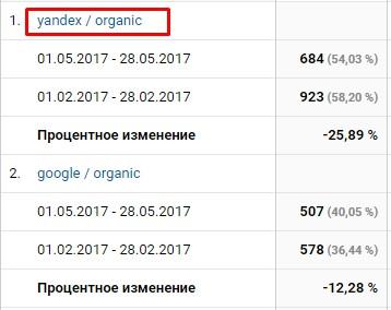 наибольшее снижение трафика наблюдается в Яндексе