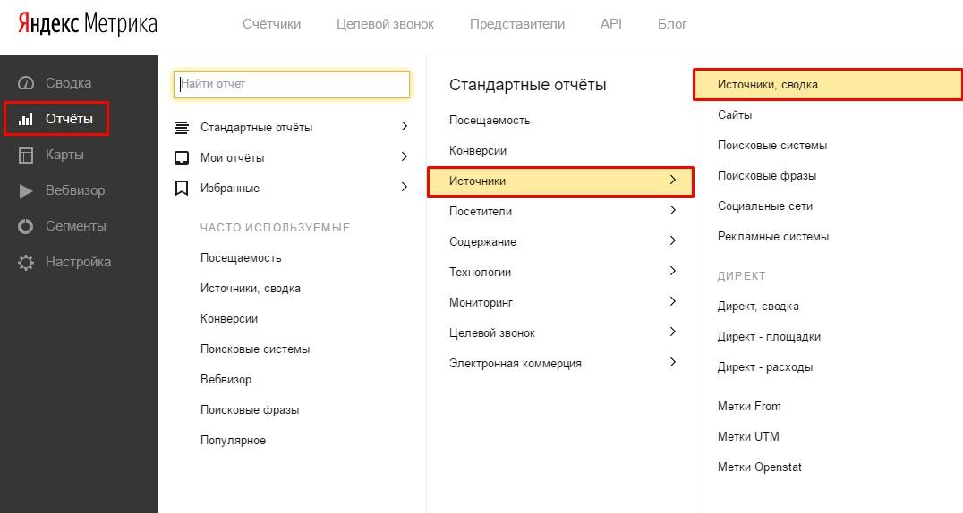 Как выглядит динамика в графиках. Яндекс.Метрика