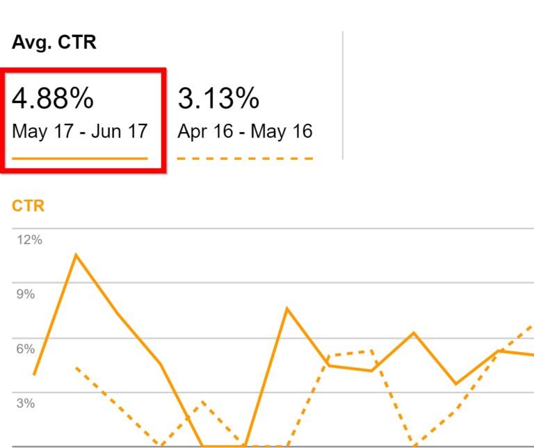 CTR этой страницы по ключевому слову равен 4,88%, что на 64,1% выше, чем раньше