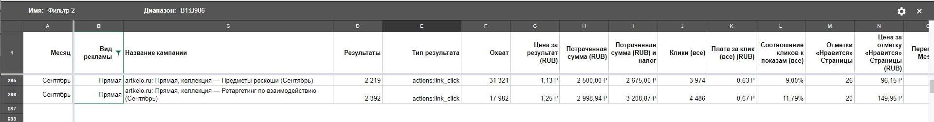 Результаты кампании с новым форматом